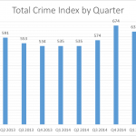 Crime by Quarter Q2 2015