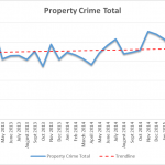 Property Crime Q2 2015