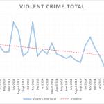 Violent Crime Q2 2015