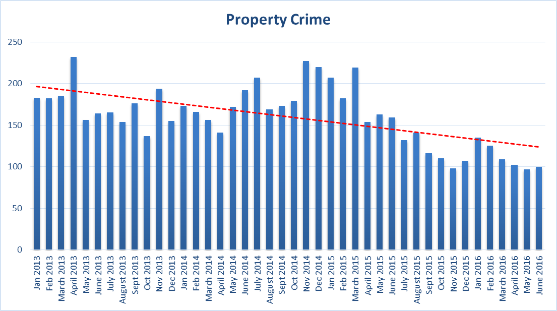 Q2 2016 Property Crime