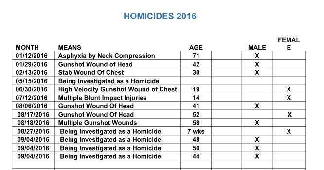 Humboldt Homicides jan 1 to Sept 7 2016