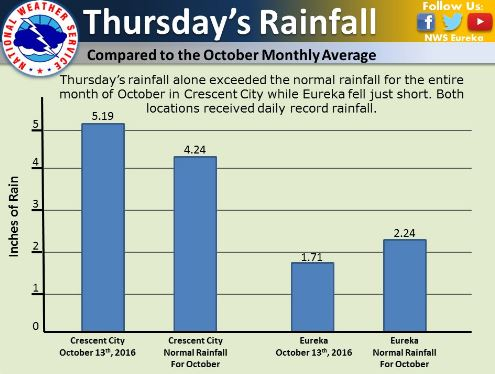 Thursday the 13th rainfall