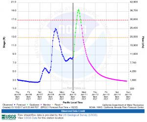 Van duzen flood graph
