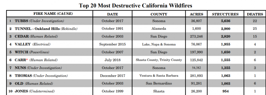 Wildfires most destructive