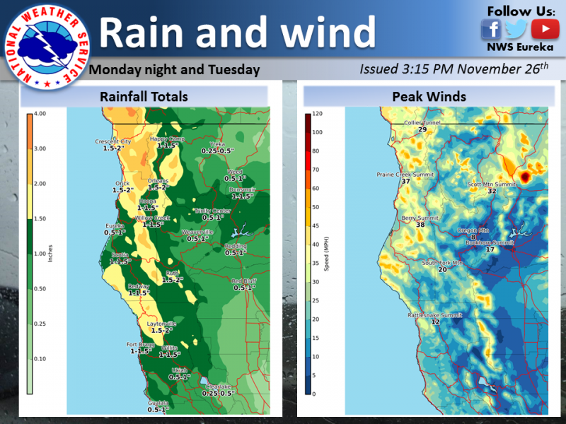 Here are the updated rain and forecasts for the next storm system. This will bring rain and wind to the area Monday night into Tuesday. Minor rock and mud slides are possible in the mountainous terrain and ponding of water is expected on roadways. Gusty winds early Tuesday morning could make driving high profile vehicles over the mountain passes difficult. Snow levels will be over 5,000 feet for this system. A wind advisory has been issued for areas of Humboldt and Del Norte county. For details on your location visit www.weather.gov/eka and search for your zip code.