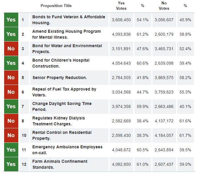 nov 2018 prop elect results