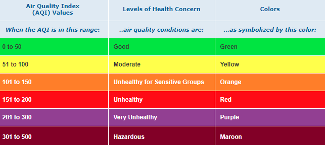 Chart showing air quality