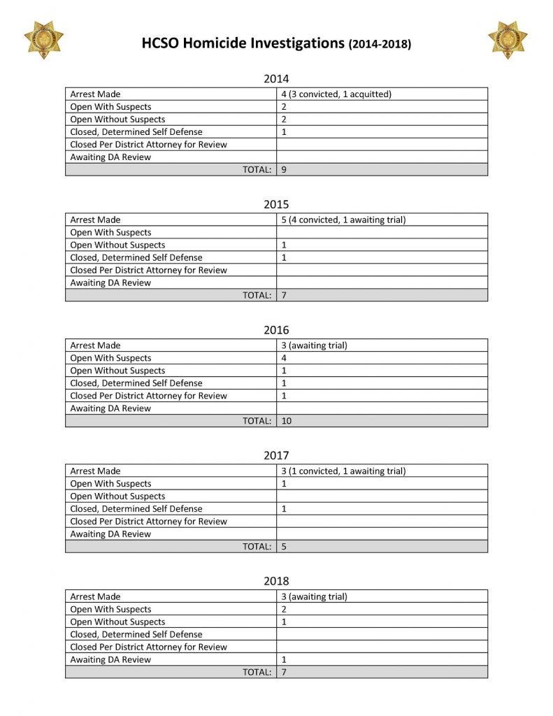 Stats on Homicides in Humboldt County that are the responsibility of the Sheriff's Office.