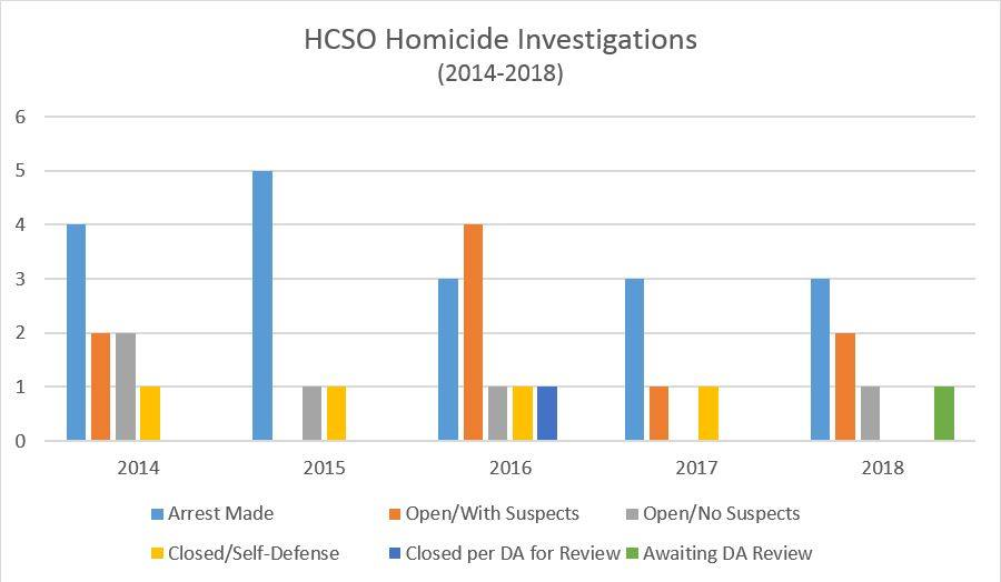 Humboldt County Sheriff's Office graphic showing homicides from 2014-2018.