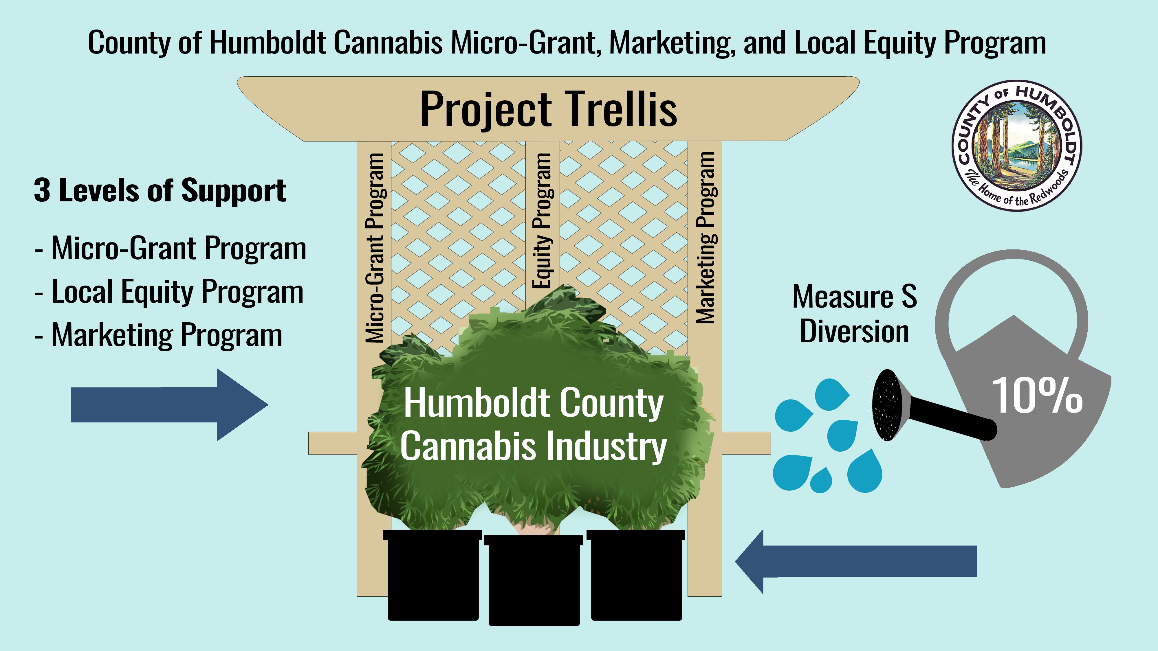 Humboldt County Cannabis Project Trellis