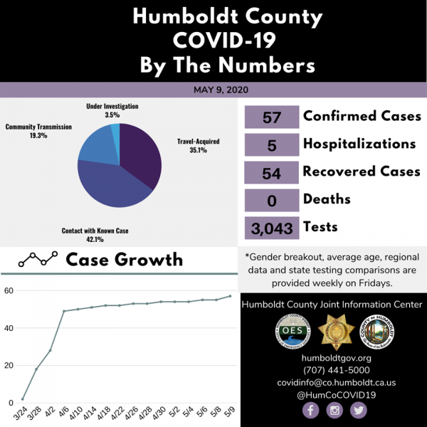 Humboldt County by the Numbers.