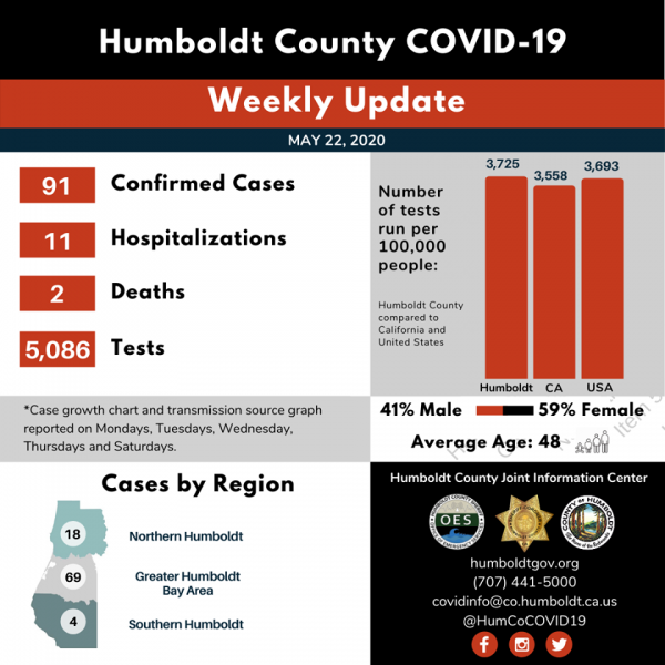 Humboldt Test Results by the Numbers