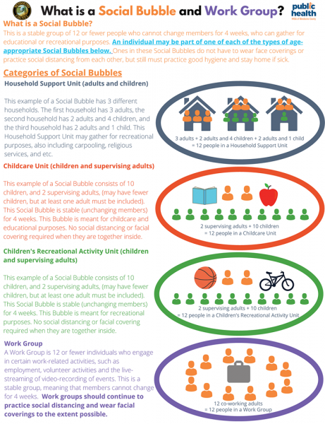 """Infographic created by Mendocino County Public Health to explain the concept of """"social bubbles"""""""