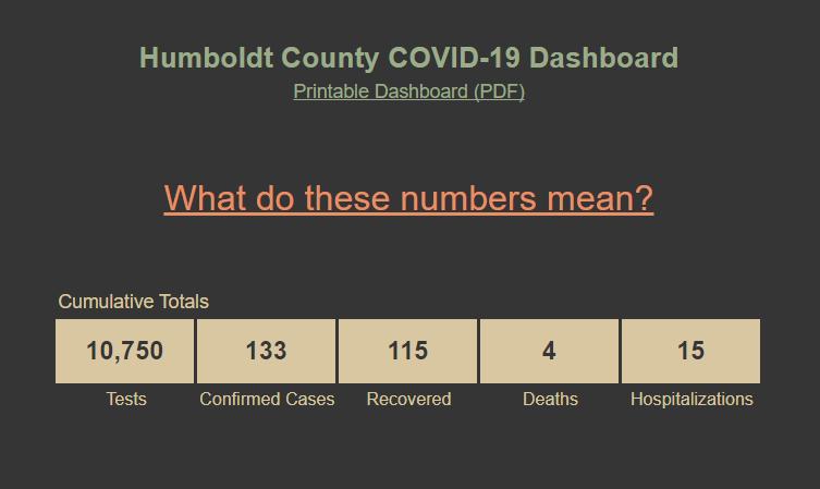 Public Health Lab Dashboard
