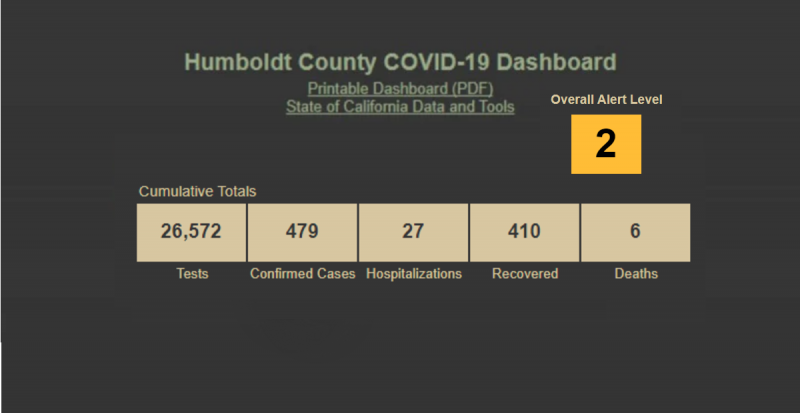 Health department reports 1 new Covid-19 case Wednesday