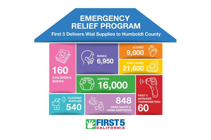 Emergency relief program
