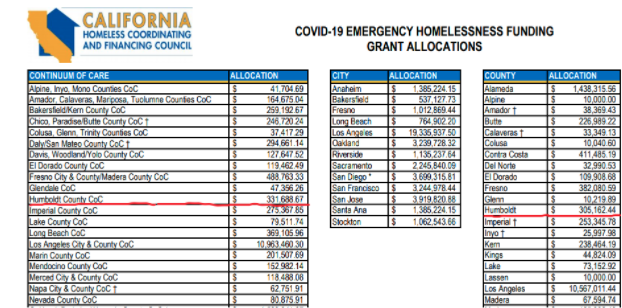Screengrab of Allocations regarding Project Roomkey, issued March 19, 2020 showing HUmboldt County underlined in red.